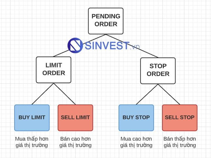 Sở đồ các loại lệnh chờ (Pending Order) giao dịch trong Forex