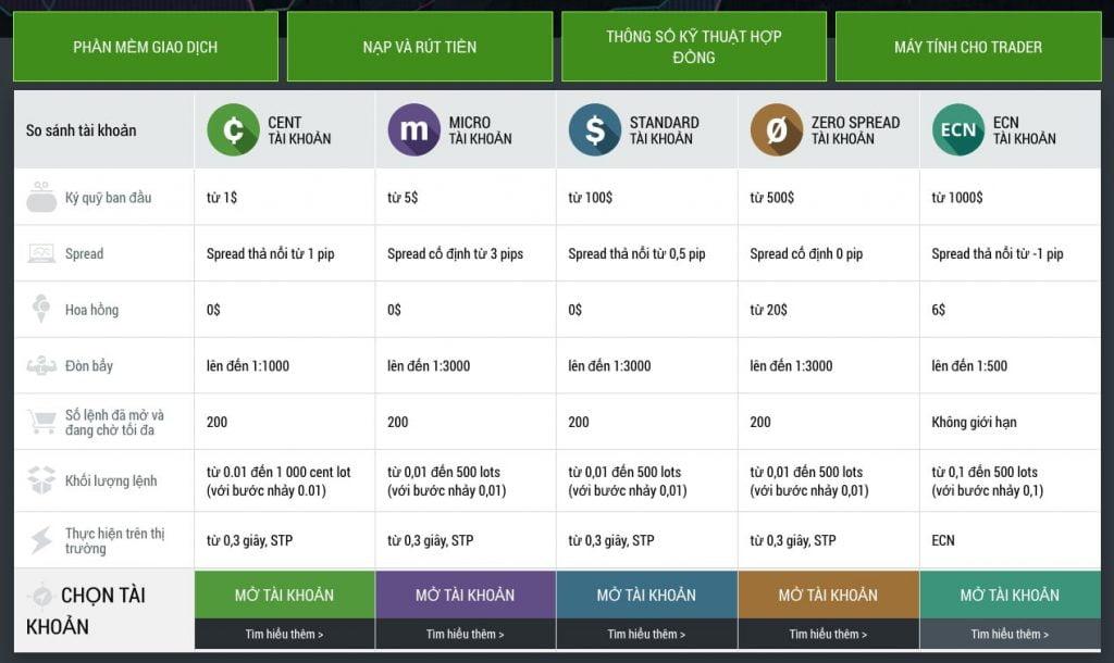 Đánh giá sàn FBS - các loại tài khoản giao dịch
