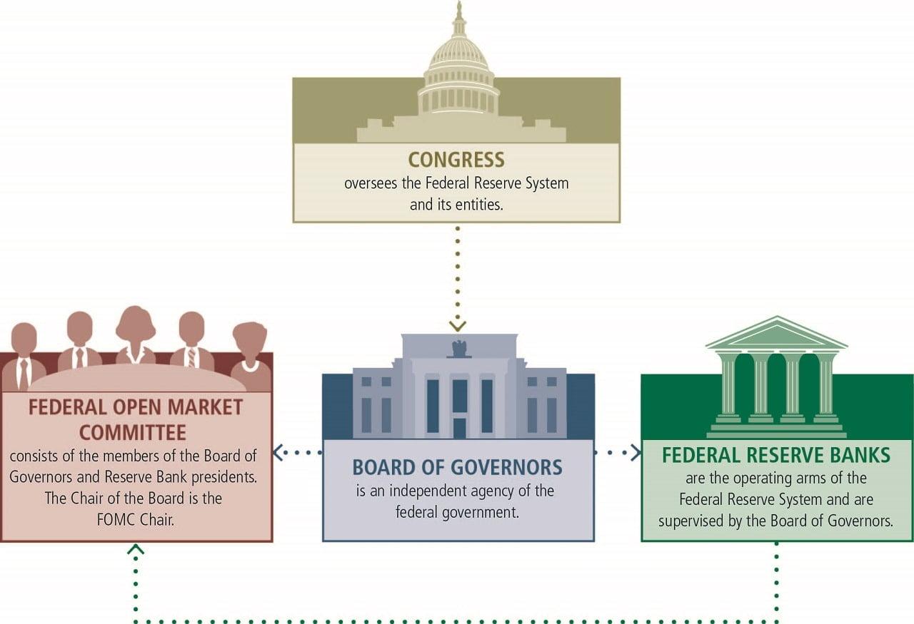 Cơ cấu tổ chức FED