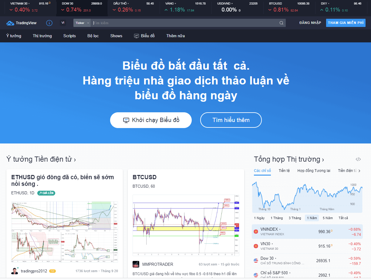 Giao diện trading view