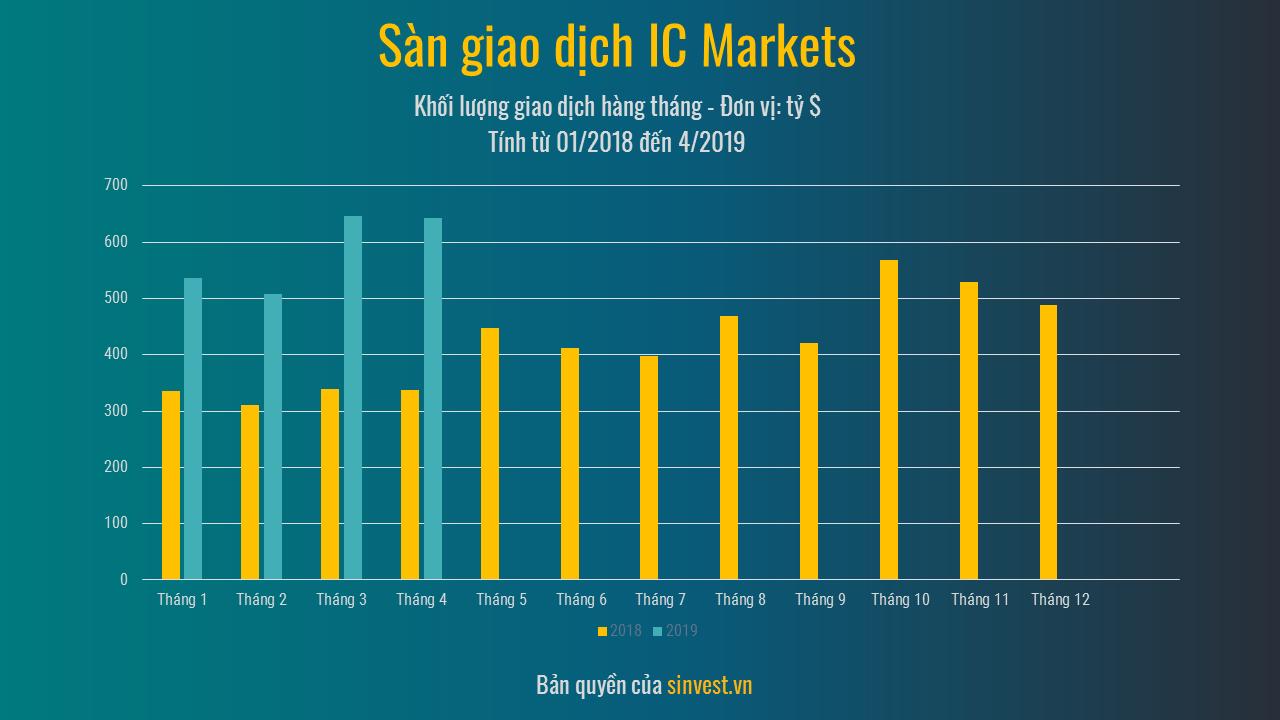 Đánh giá IC Markets - Khối lượng giao dịch sàn ICMarkets