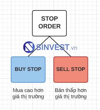Lệnh Stop trong Forex bao gồm Buy Stop và Sell Stop