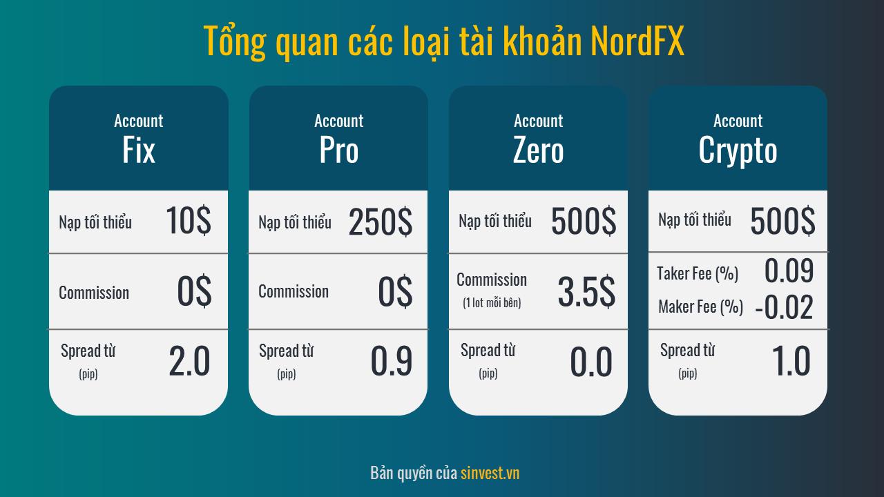 Tổng quản tài khoản NordFX