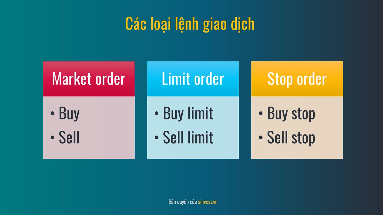 Các loại lệnh giao dịch