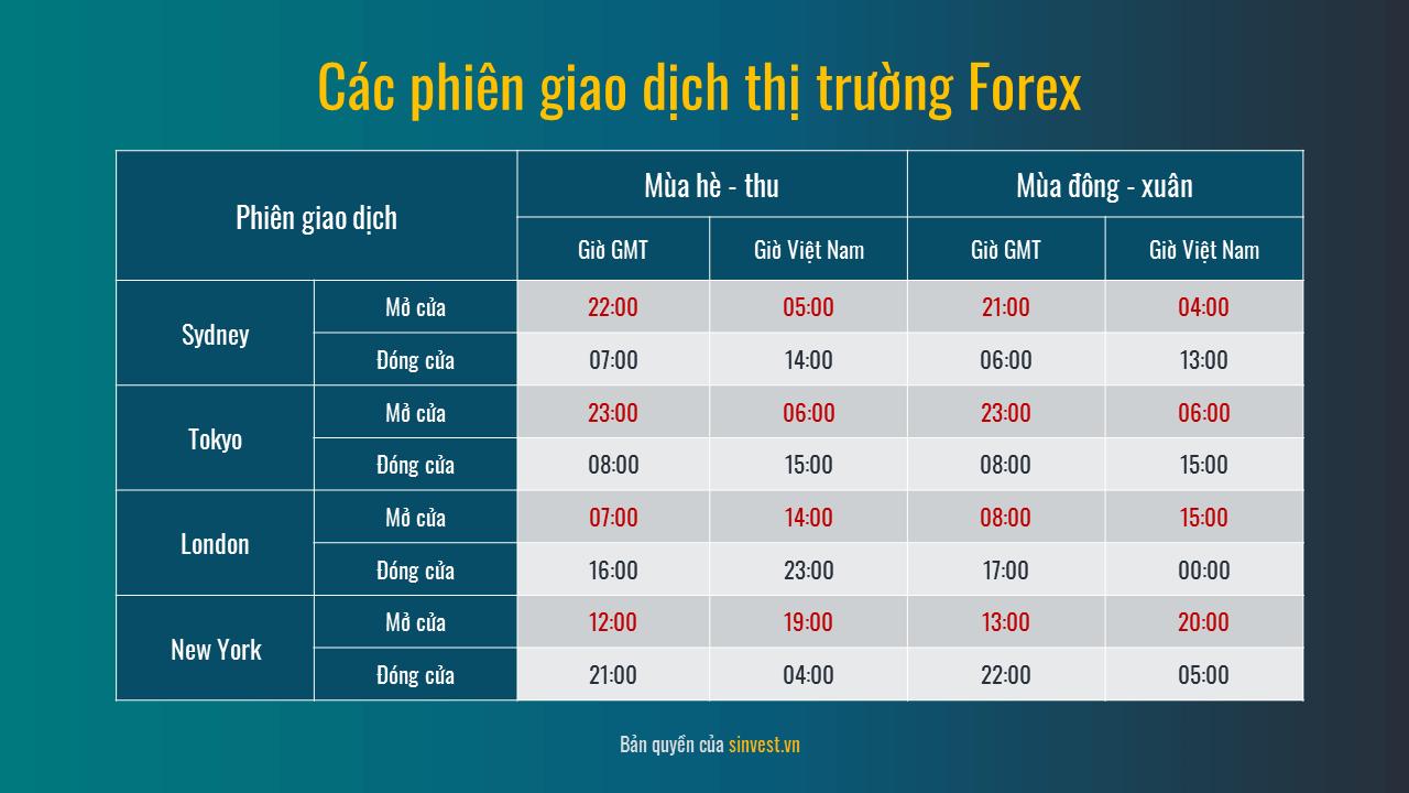 Các phiên giao dịch thị trường Forex