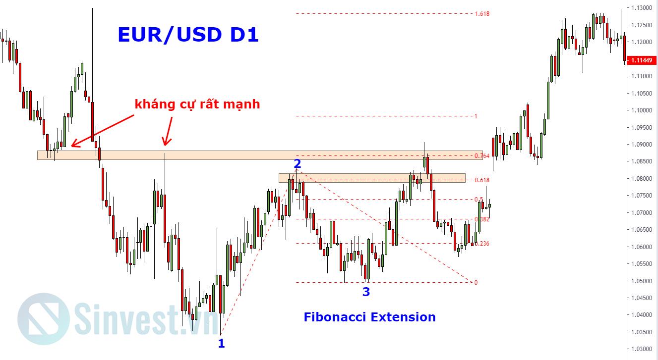 Fibonacci Extension là gì?