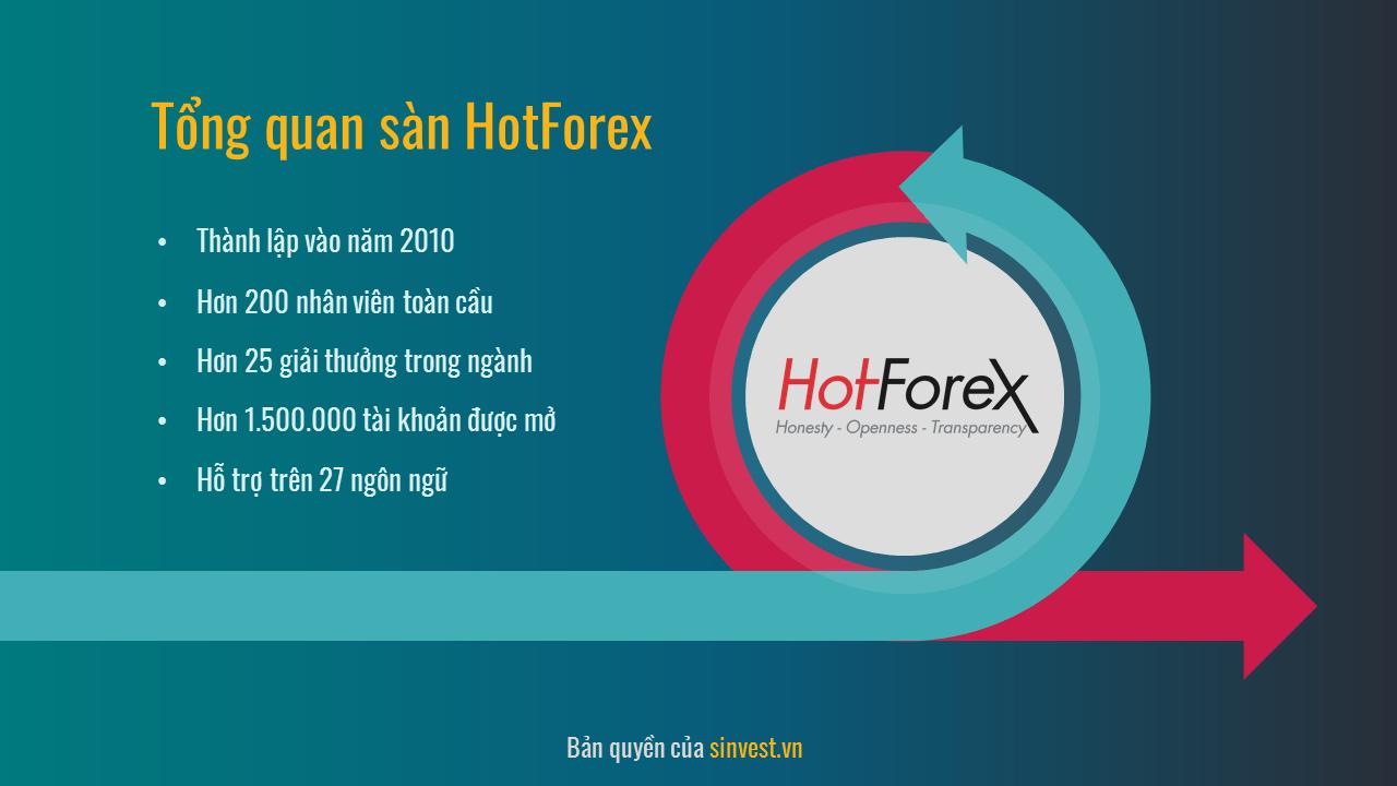 Giới thiệu sàn Hotforex