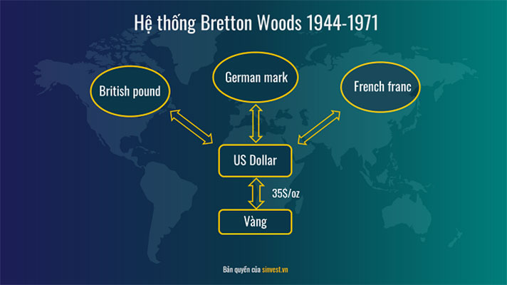 Hệ thống Bretton Woods