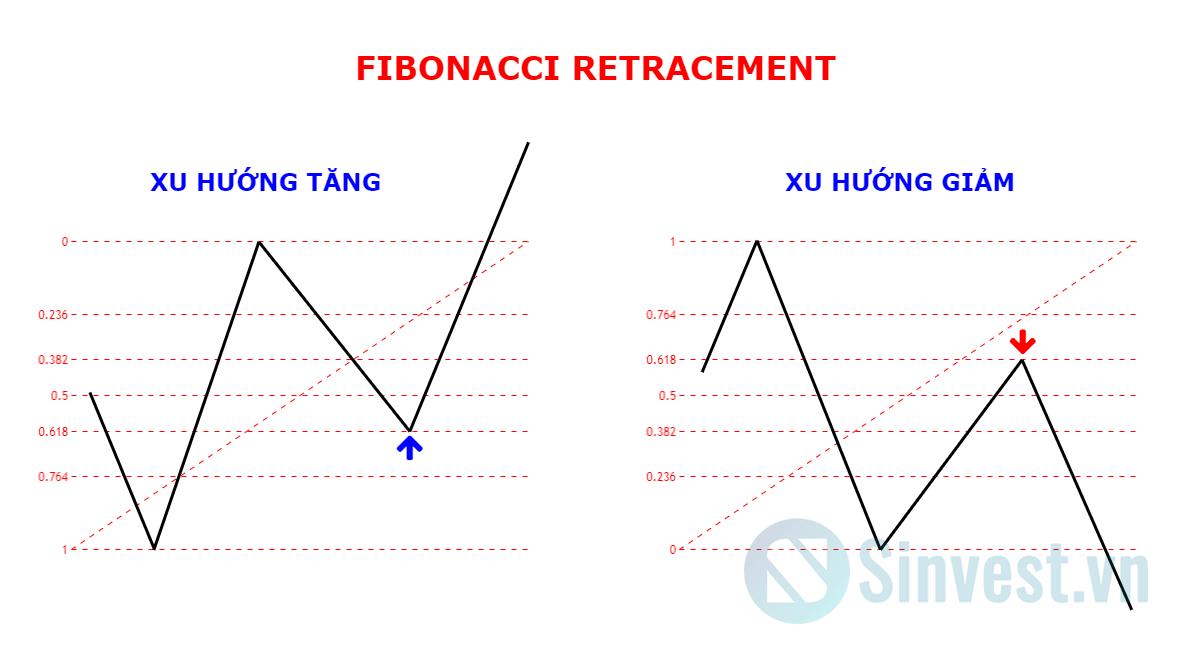 Hướng dẫn sử dụng Fibonanci Retracement