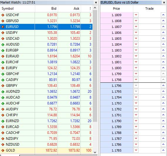 marketwatch-mt4-la-gi