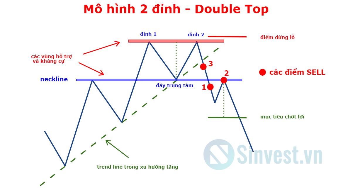 Mô hình hai đỉnh hai đáy