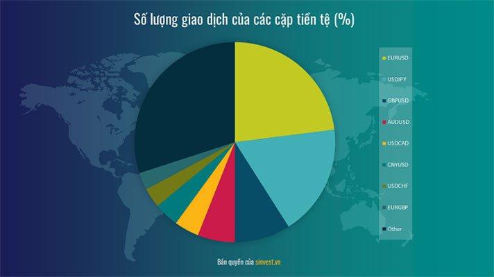 Số lượng giao dịch các cặp tiền tệ