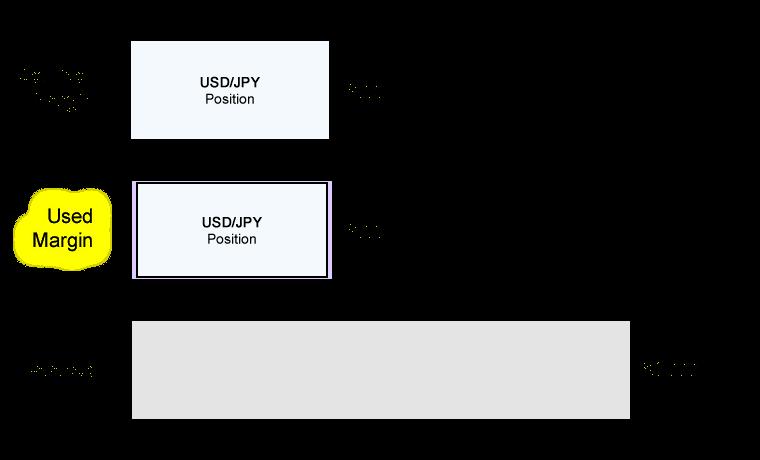 Thuật ngữ trong ký quỹ